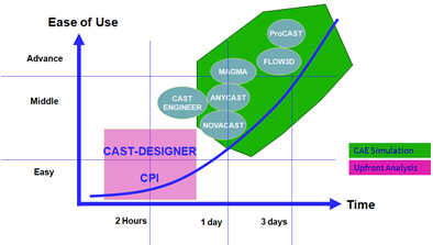NESTech-Cast Designer for High Pressure Die Casting